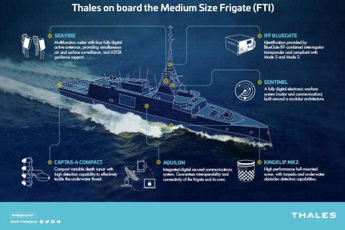 Thales-Naval