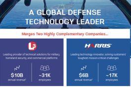 L3 Technologies Archives - Armada International